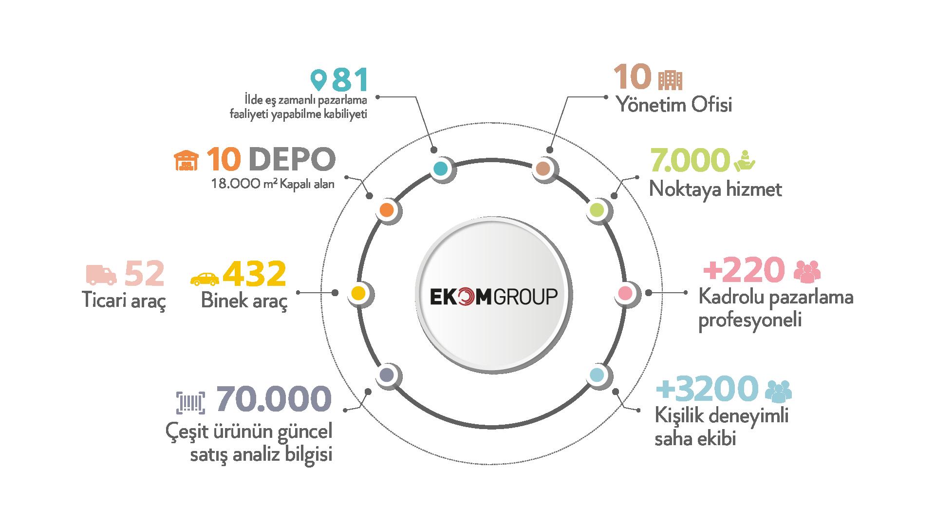 ekom-group